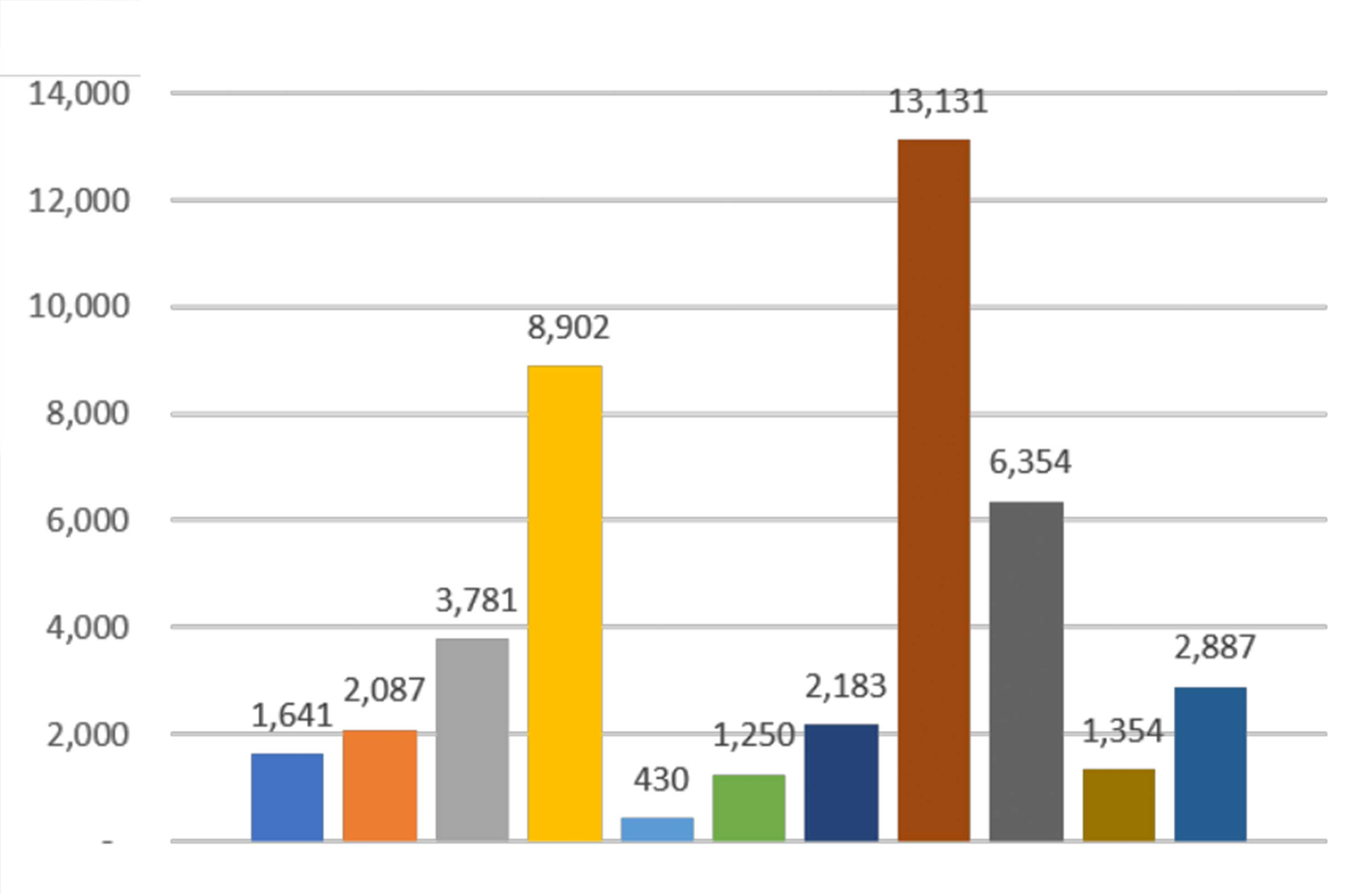 colorful bar graph